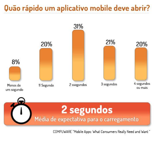 Um aplicativo mobile deve abrir em, em média, até 2 segundos