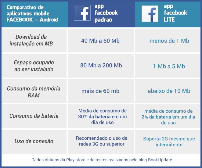 Facebook Lite - 3 Etapas de um Projeto Digital