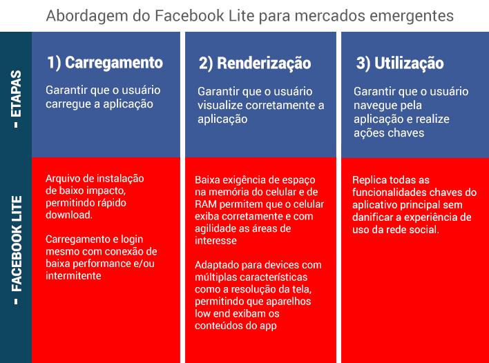 fb-lite 3 etapas