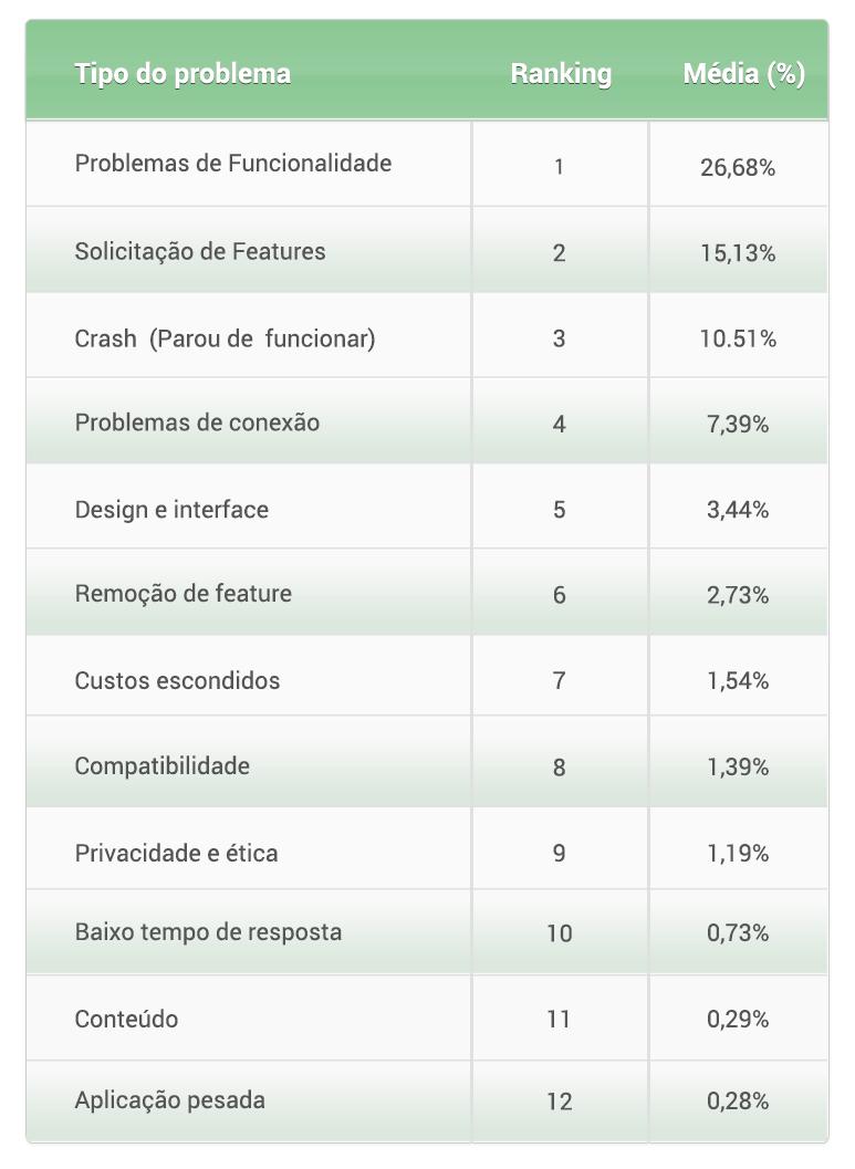 tabela-12-problemas-rating-ios-itunes