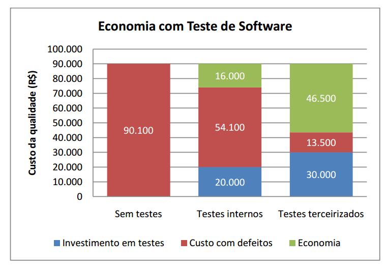 Economia com Teste de Software