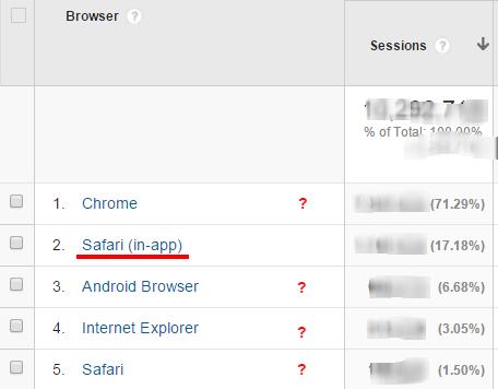 Janelas de visualização baseadas no Safari são facilmente identificadas no GA, mas com outros navegadores isso passa despercebido.