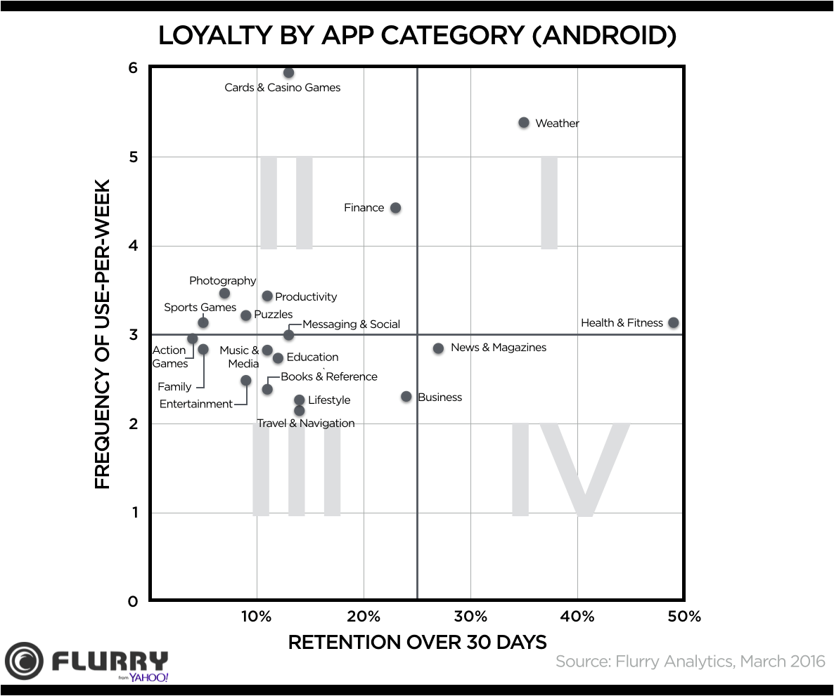 Loyalty by App category (Android)