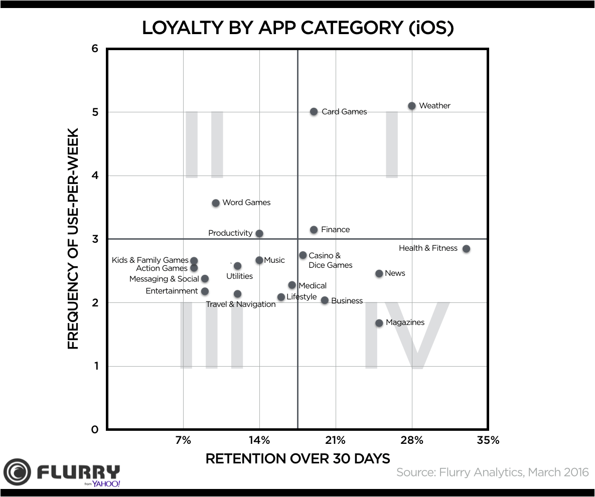 Loyalty by App category (iOS)