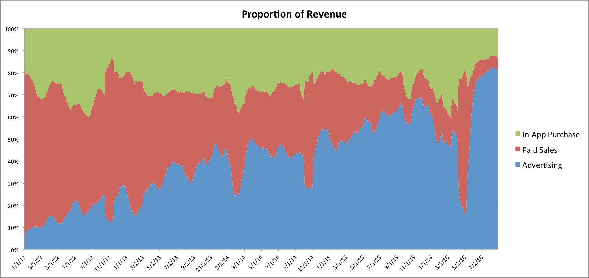 gráfico receita de aplicativos