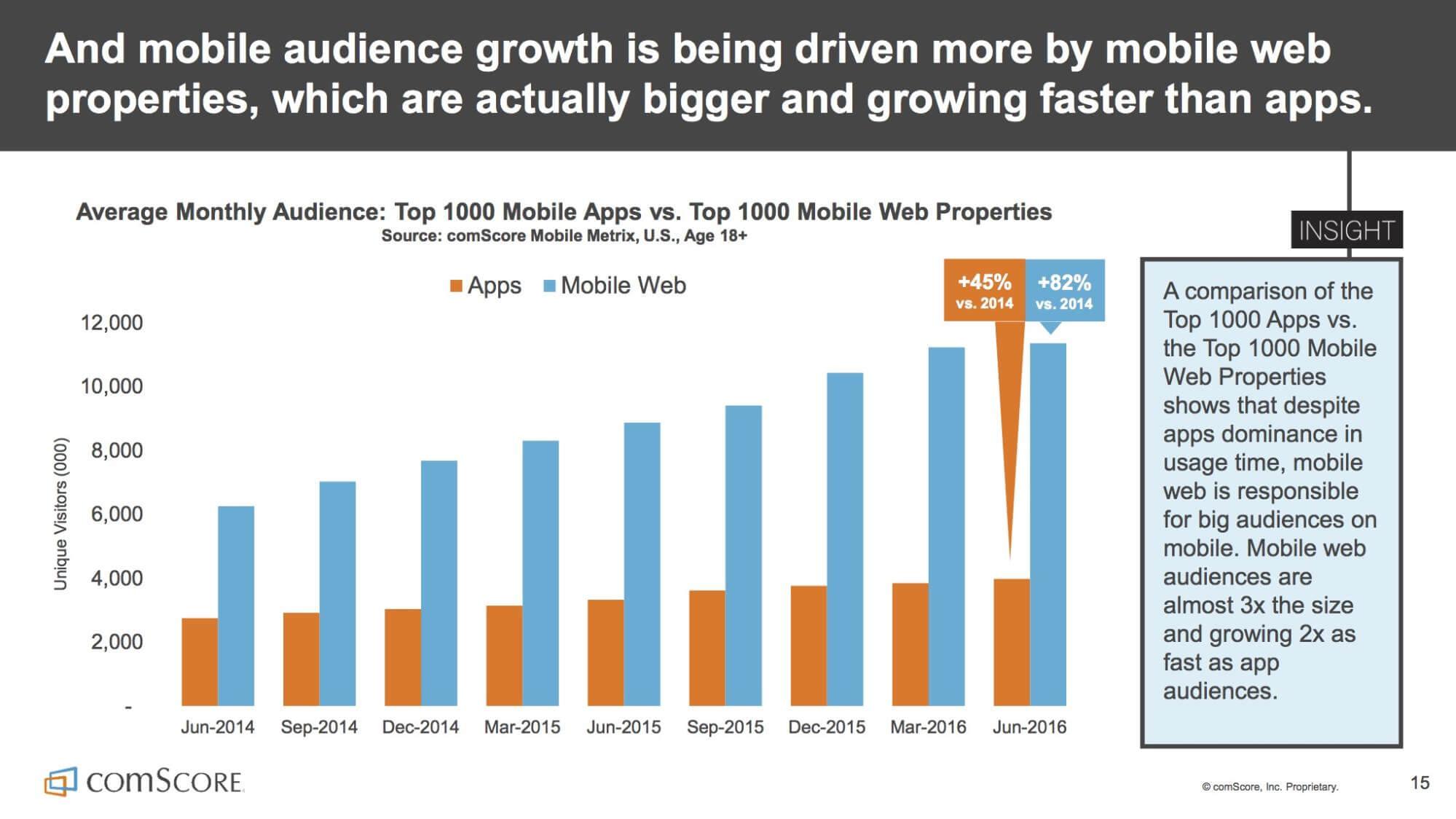 mobile-vs-web-audience