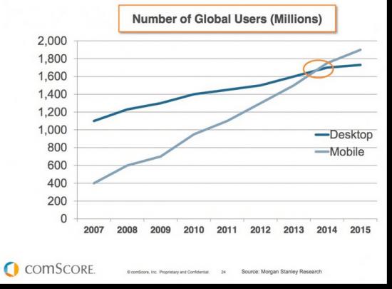 growth-mobile-vs-desktopç