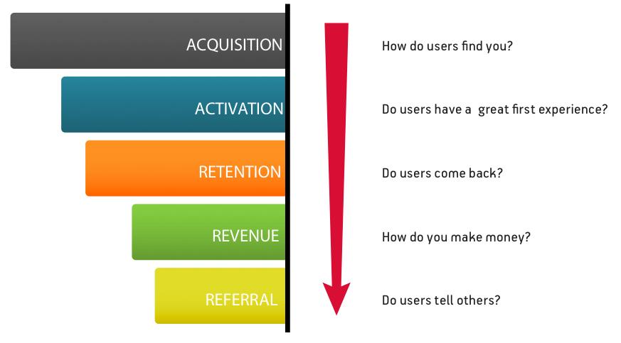 Modelo AARRR de ciclo de vida de um aplicativo: aquisição, ativação, retenção, recomendação e receita