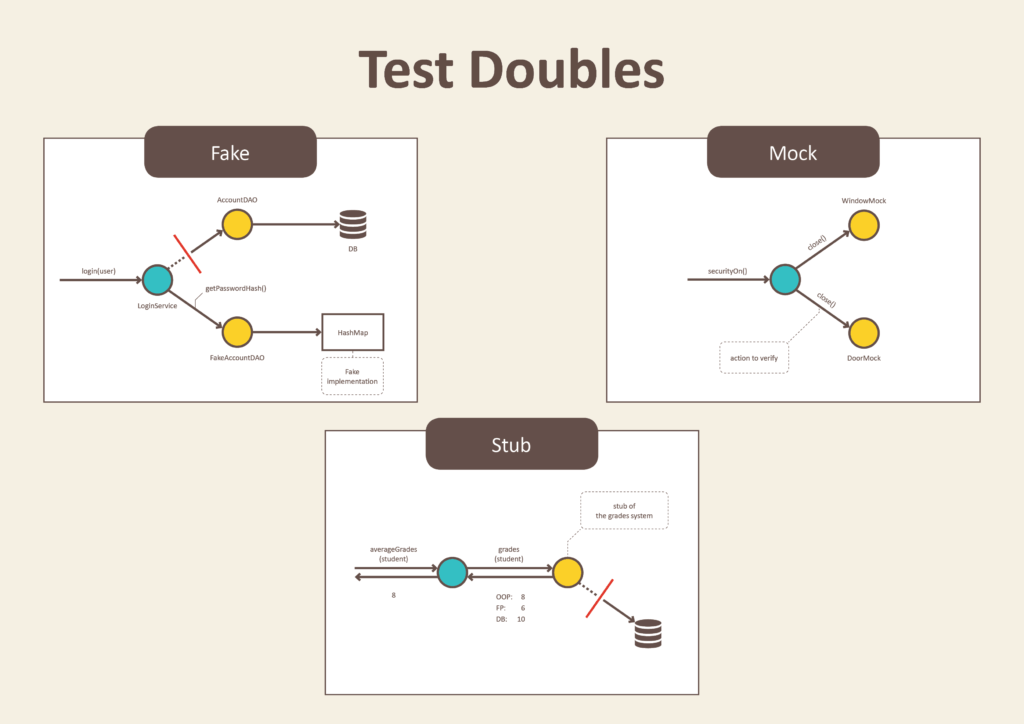 Esquema dos test doubles: fake (superior esquerdo), mocks (superior direito) e stubs (inferior)