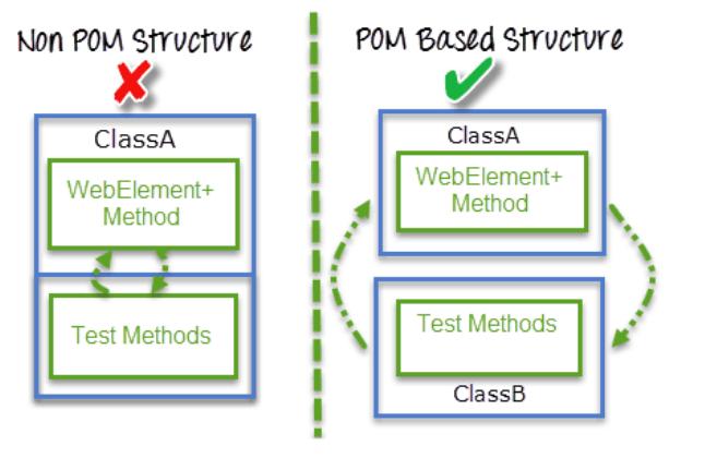 Comparação entre estruturas com e sem Page Objects