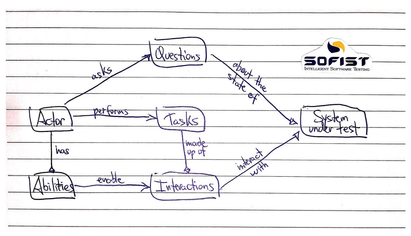 Diagrama sobre Screenplay Pattern