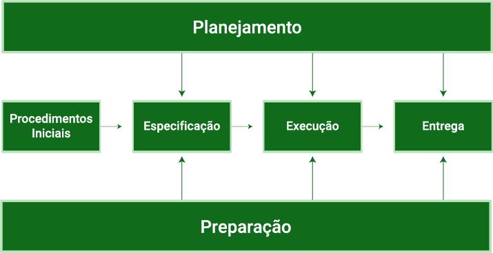 """Imagem do ciclo de vida do teste de software: acima, uma barra indicando """"planejamento"""". No meio, quatro caixinhas indicando etapas sequenciais: """"procedimentos iniciais"""", """"especificação"""", """"execução"""" e """"entrega"""".  O planejamento leva apenas às caixinhas de """"especificação"""", """"execução"""" e """"entrega"""". Abaixo, uma barra indicando """"preparação"""", que também leva para as etapas de """"especificação"""", """"execução"""" e """"entrega""""."""