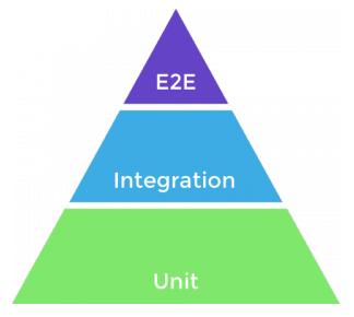 A pirâmide de testes, com a base sendo composta por testes de unidade, o meio por teste de integração e o topo por testes end to end.